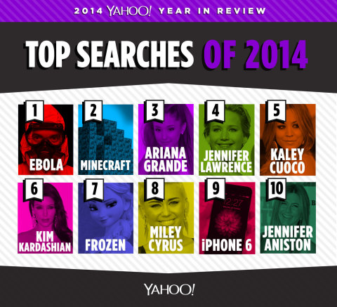 Yahoo Top Searches of 2014 (Graphic: Business Wire)