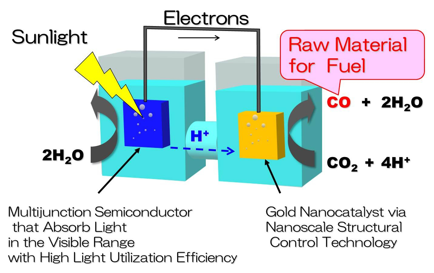 Toshiba Develops Worlds Highest Efficiency Artificial Wiring Diagram Photosynthesis Technology For Generation Of Fuel And Feedstock From Carbon Dioxide Business Wire