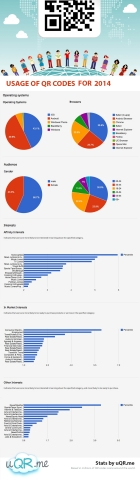 Usage of QR codes for 2014 at uQR.me (Graphic: Business Wire)