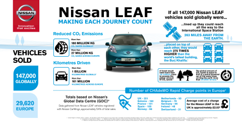 nissan says thanks a billion to leaf owners business wire. Black Bedroom Furniture Sets. Home Design Ideas