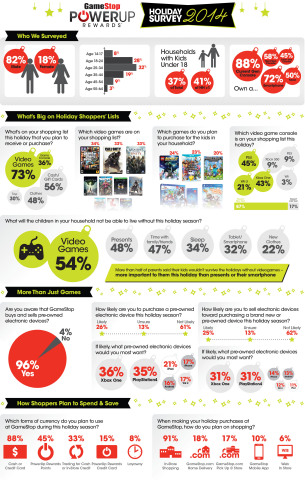 GameStop's 2014 holiday survey results (Graphic: Business Wire)