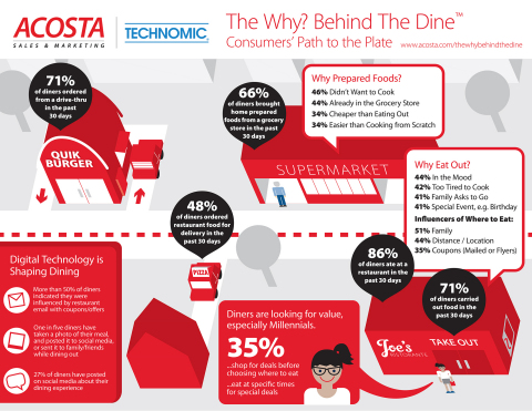 "Findings on Consumers' Path to the Plate from Acosta Sales & Marketing and Technomic's ""Why? Behind The Dine"" Report (Graphic: Business Wire)"