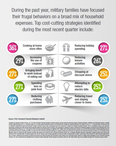 Members of America's career military are engaging in a variety of cost-cutting strategies as part of an ongoing focus on frugal living. (Graphic: Business Wire)