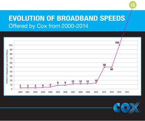 Evolution of Broadband Speeds Offered by Cox from 2000-2014 (Graphic: Business Wire)