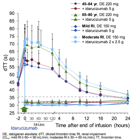 Reversal Effect of Idarucizumab (Graphic: Business Wire)