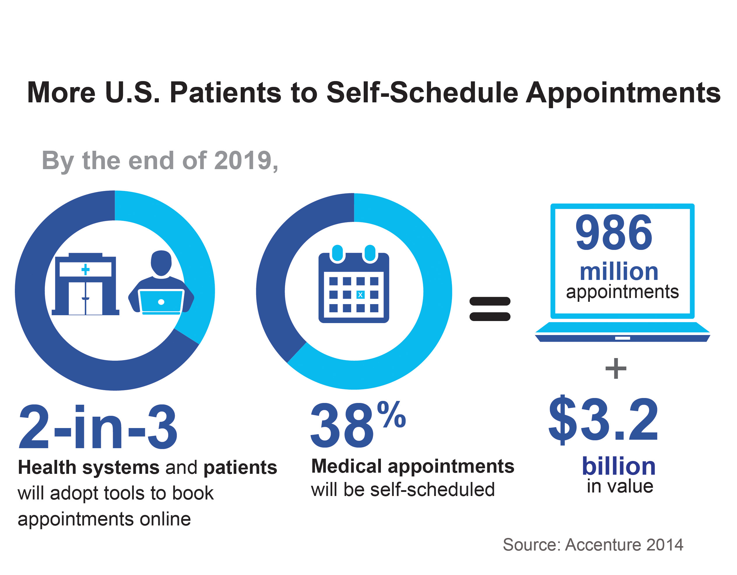 Two-in-Three Patients will Book Medical Appointments Online in Five ...