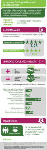 Humana Population Health Infographic (Graphic: Business Wire)
