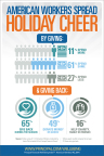 American workers spread holiday cheer, from The Principal Financial Well-Being Index: American Workers. (Graphic: Principal Financial Group)