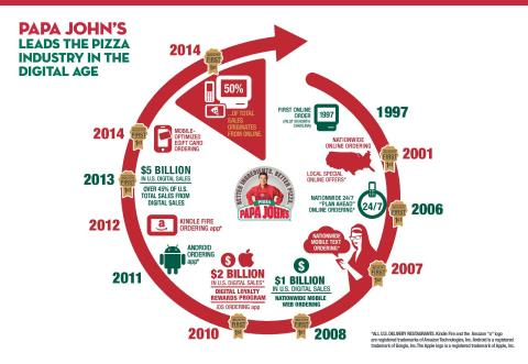 Papa John's leads the pizza industry in the digital age (Graphic: Business Wire)