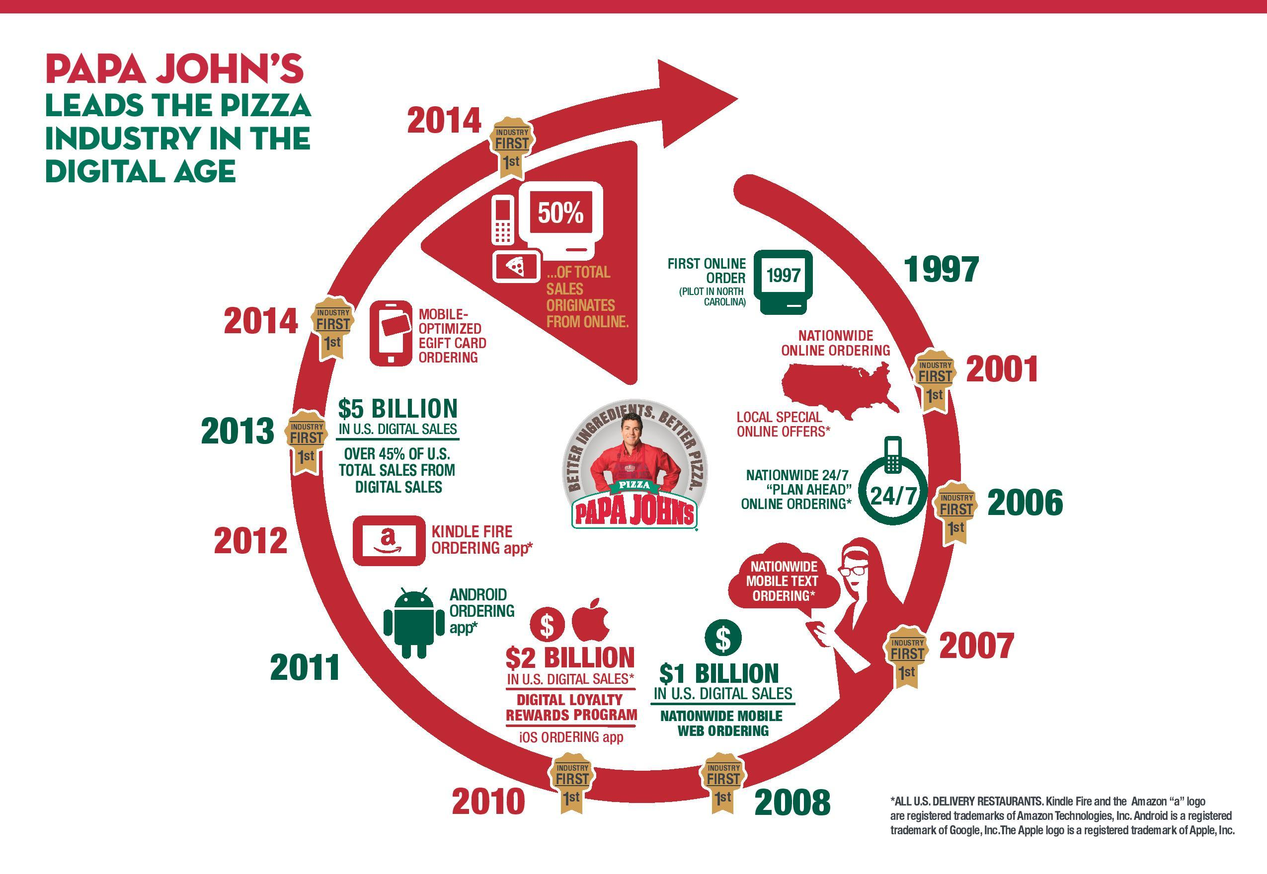 """Papa John\'s is """"First to 50"""" Percent Total Digital Sales 