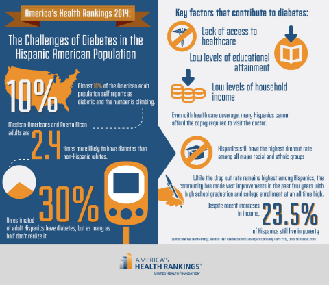 America's Health Rankings 2014: The Challenges of Diabetes in the Hispanic-American Population (Graphic: United Health Foundation)