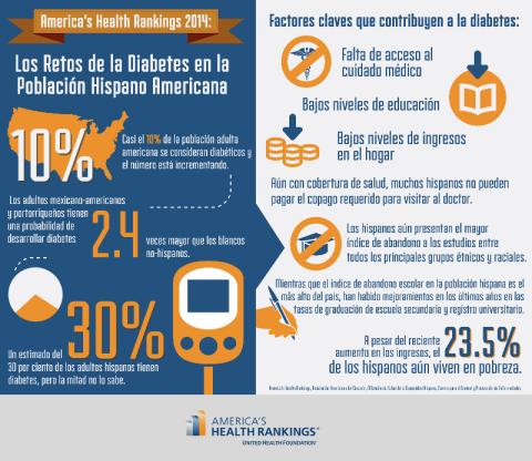 America's Health Rankings 2014: Los Retos de la Diabetes en la Poblacion Hispano Americana (Graphic: United Health Foundation)
