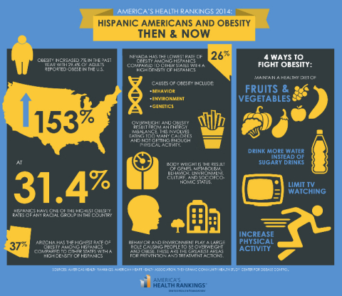America's Health Rankings 2014 - Hispanic Americans and Obesity: Then & Now (Graphic: United Health Foundation)