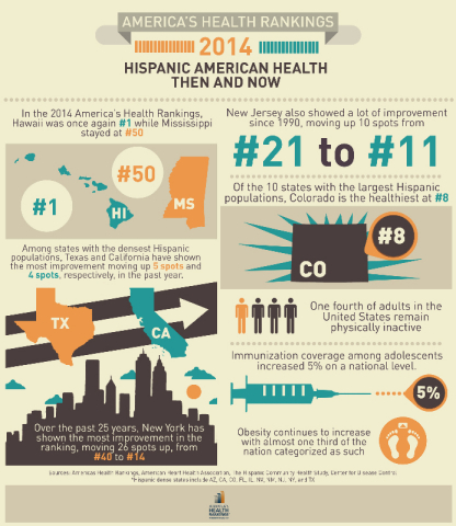 America's Health Rankings 2014 - Hispanic-American health: Then and Now (Graphic: United Health Foundation)