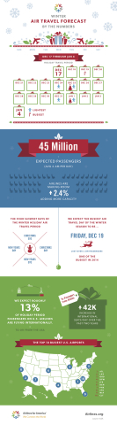 Winter Air Travel Forecast - By the Numbers (Graphic: Business Wire)