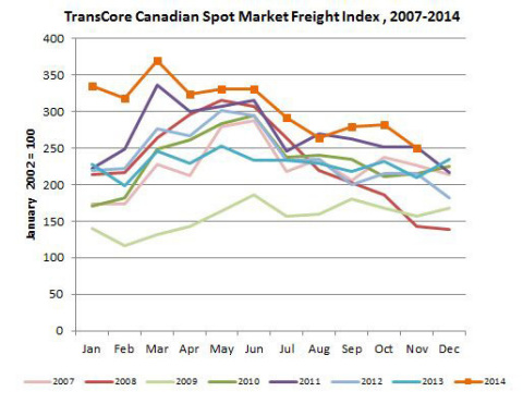TransCore Link Logistics Canadian Spot Freight Index (Graphic: Business Wire)