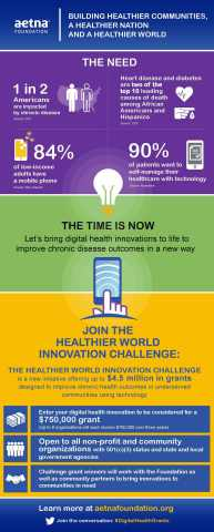 Aetna Foundation Issues $4.5 Million Challenge to Accelerate Digital Health Innovation (Graphic: Business Wire)