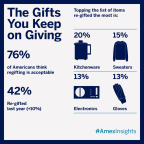 A vast majority of Americans are extending their holiday shopping, with more planning to shop last minute (79% vs. 75% in 2013) and 64% shopping the day after Christmas (on par with 2013), according to the latest American Express Spending & Saving Tracker. (Graphic: Business Wire)
