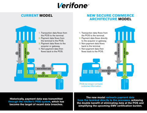 First Data to offer Verifone's Secure Commerce Architecture (SCA) to provide safer, streamlined transactions and expedite EMV integration in the United States (Graphic: Business Wire)