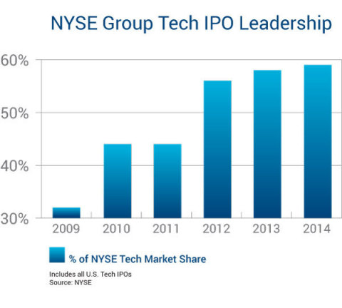 NYSE Tech IPO Leadership (Graphic: Business Wire)