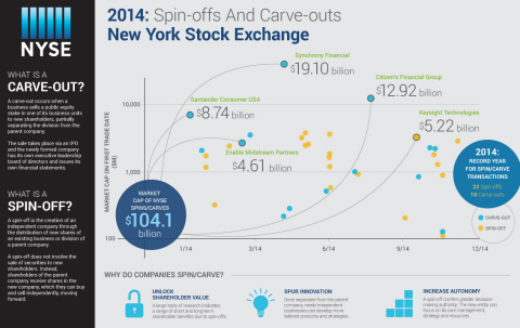 2014: Spin-Offs & Carve-Outs on the NYSE (Graphic: Business Wire)