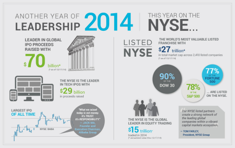 Another Year of IPO Leadership (Graphic: Business Wire)