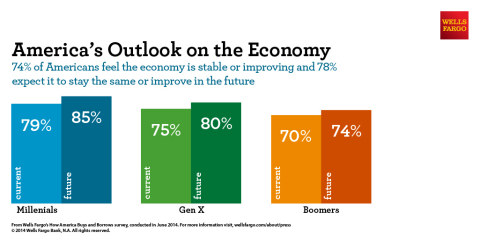 America's Outlook on the Economy: 74% feel the economy is stable or improving and 78% expect it to stay the same or improve in the future. (Graphic: Business Wire)