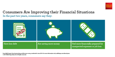 Consumers are improving their financial situations. In the past two years, consumers say they have less debt, are saving more money and feel more financially prepared for unexpected expenses or job loss. (Graphic: Business Wire)