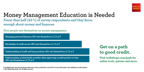 Money management education is needed: fewer than half (43%) of survey respondents said they know enough about money and finances. (Graphic: Business Wire)