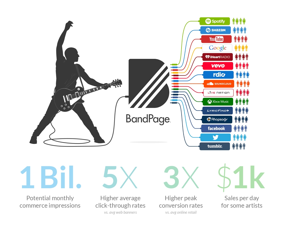 BandPage Finds Gold in the Hills of Streaming Music Services ...
