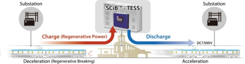 Conceptual Drawing of Traction Energy Storage System (TESS) (Graphic: Business Wire)