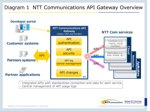 Diagram 1: NTT Communications API Gateway Overview (Graphic: Business Wire)