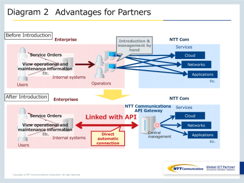 Diagram 2: Advantages for Partners (Graphic: Business Wire)