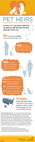 This infographic shows the results of Securian's survey of 906 pet owners. They were asked whether they've made financial plans for their pets' future care. (Graphic: Securian)