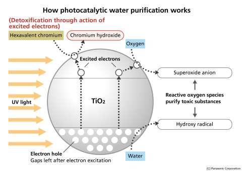 光催化剂水质净化技术工作原理(图示:美国商业资讯)