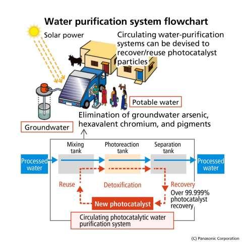 開發中國家使用圖解以及水質淨化系統流程圖(圖片:美國商業資訊)
