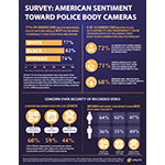 Survey: American Sentiment toward Police Body-Worn Cameras (Graphic: Business Wire)