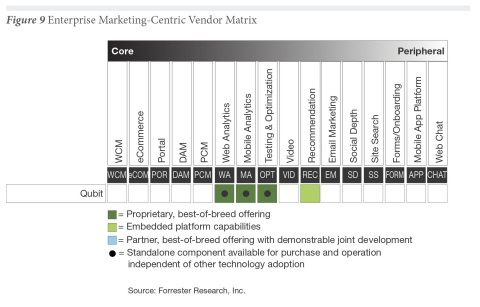 """Forrester positions Qubit as an 'enterprise marketing-centric' technology that can supplement a organization's core WCM or ecommerce platform; Qubit puts """"tools in the hands of marketers to create and drive experiences to engage customers and prospects"""", says the research analyst. (Graphic: Business Wire)"""