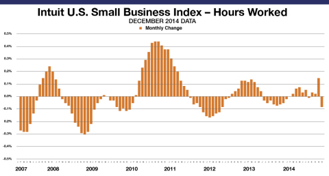 Small Business Employee Monthly Hours Worked for hourly employees decreased by .08 percent in December. The levels reflect data from approximately 690,000 hourly employees of the Intuit Online Payroll and QuickBooks Online Payroll customer set of approximately 251,000 small businesses and is not necessarily representative of all small businesses. The month-to-month changes are seasonally adjusted and informative of the overall economy. (Graphic: Business Wire)