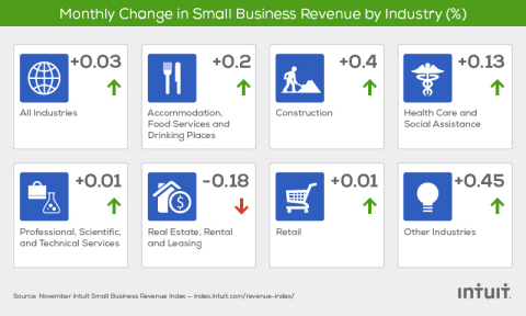 The Intuit QuickBooks Small Business Revenue Index is based on data from more than 251,000 small businesses, a subset of the total QuickBooks Online financial management user base. (Graphic: Business Wire)