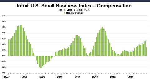 Small Business Employee Monthly Compensation for all employees increased by 0.15 percent in December. This data includes the compensation paid by small business owners to themselves. The levels reflect data from approximately one million employees of the Intuit Online Payroll and QuickBooks Online Payroll customer set of 251,000 small businesses, and are not necessarily representative of all small business employees. The month-to-month changes are seasonally adjusted and informative about the overall economy. (Graphic: Business Wire)