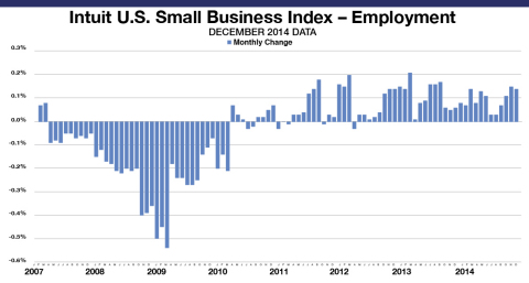 The Intuit QuickBooks Small Business Employment Index shows an increase of 0.14 percent in December. The Employment Index reflects data from approximately 251,000 small business employers, a subset of small businesses that use Intuit Online Payroll and QuickBooks Online Payroll. The month-to-month changes are seasonally adjusted and informative about the overall economy. (Graphic: Business Wire)