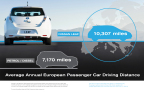Average annual European passenger car driving distance (Graphic: Business Wire).