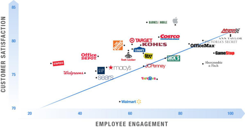 Quantifiable link between retail employee engagement and customer satisfaction. (Graphic: Business Wire)