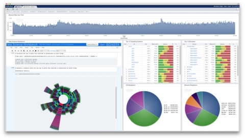 mPulse + Data Science Workbench provides the best solution for real-time and over-time performance a ...