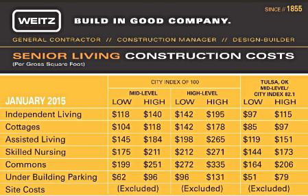 Senior living construction costs data revealed for 2015 for Builders cost per square foot to build a house