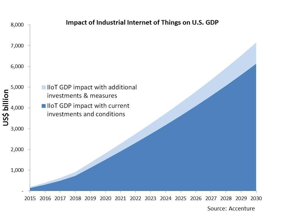 Industrial Internet of Things Will Boost Economic Growth