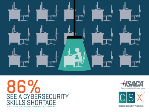 ISACA's 2015 Global Cybersecurity Status Report found that 86% of respondents believe there is a cybersecurity skills shortage. 92% of organizations hiring a cybersecurity professional this year say it will be difficult to find skilled candidates. (Graphic: Business Wire)