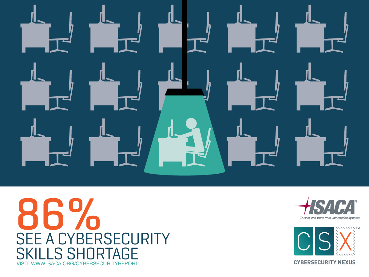 as state of the union tackles cybersecurity new isaca survey full size