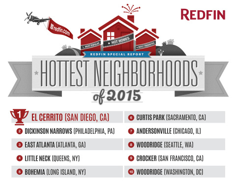 Redfin (www.redfin.com), the customer-first brokerage, today announced its annual list of the neighborhoods across the country it predicts will be the hottest this year. (Graphic: Business Wire)
